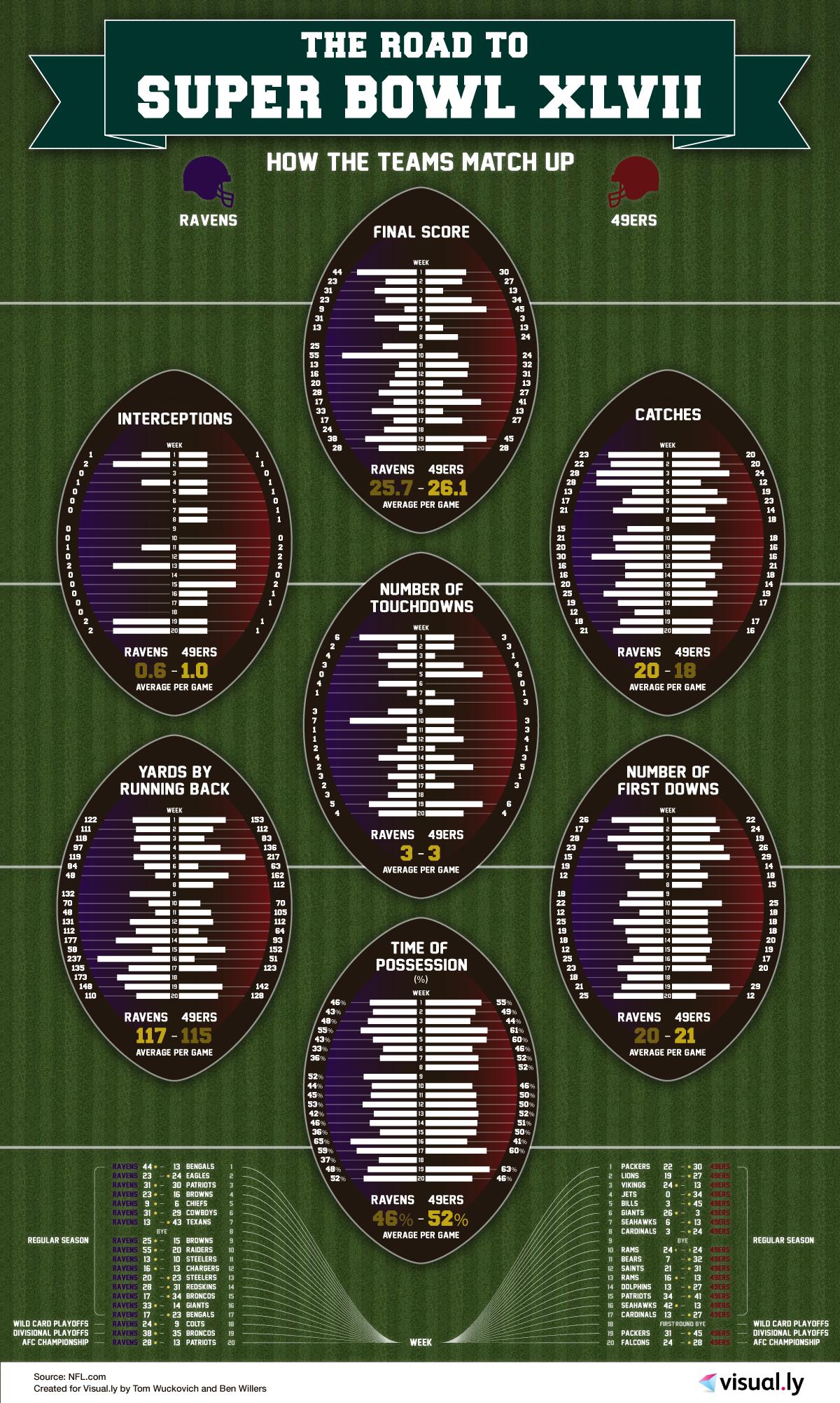 Infografía: El camino al Super Bowl XLVII
