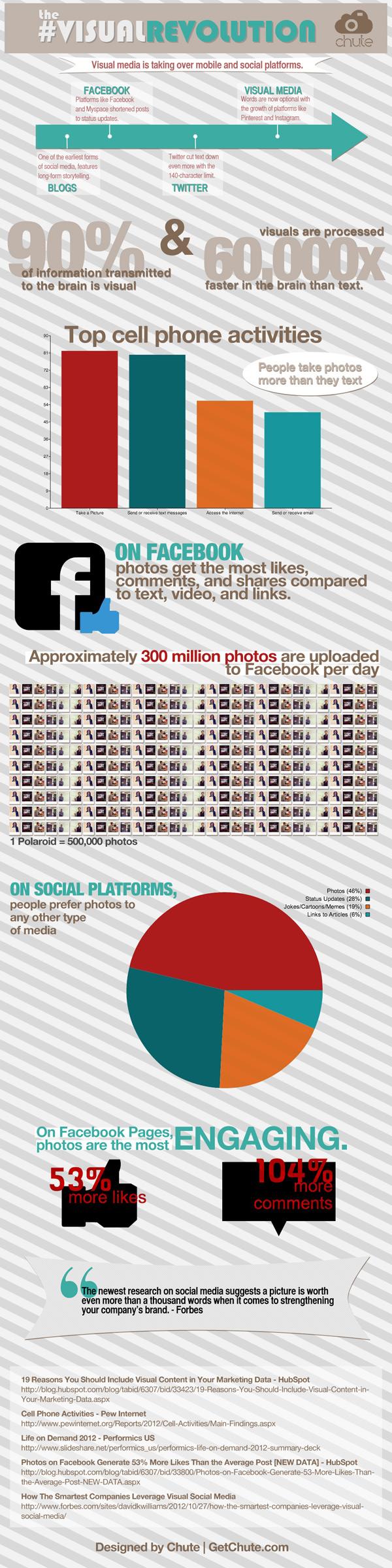 Infografía: La revolución visual