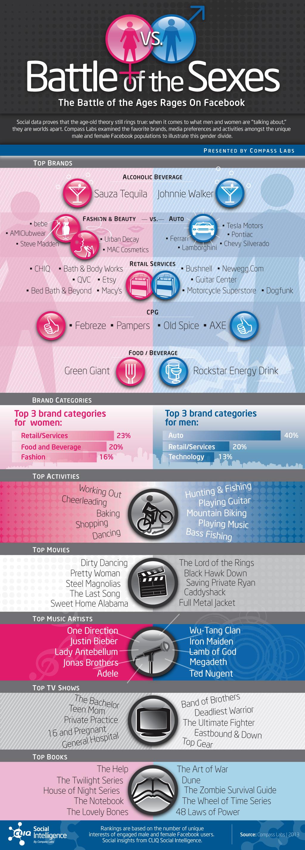Infografía: La guerra de los sexos en Facebook