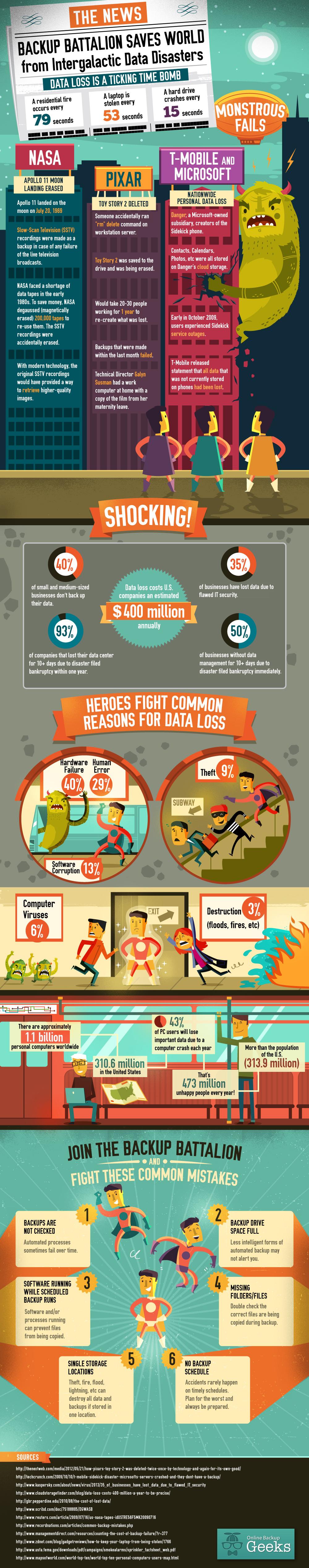 Infografía: La importancia del respaldo de datos