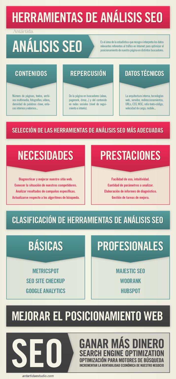 infografia: Herramientas de análisis SEO