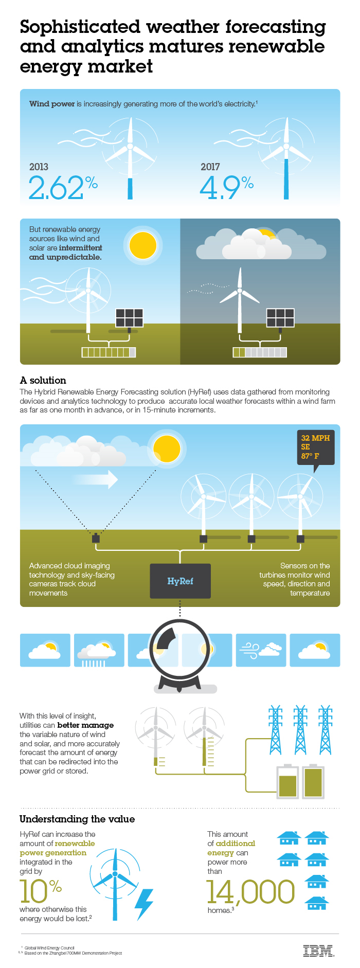 wind-and-solar-ev-infographic_700px_06-14-13